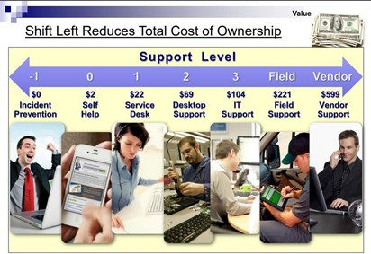 Shift Left Reduces Total Cost of Ownership