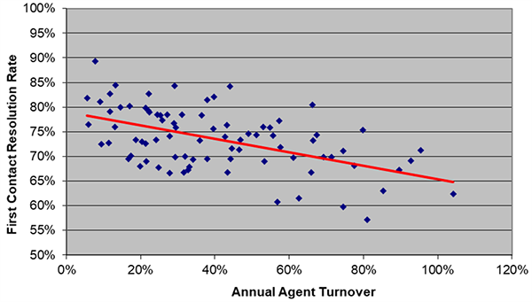 First Contact Resolution Rates X Annual Agent Turnover