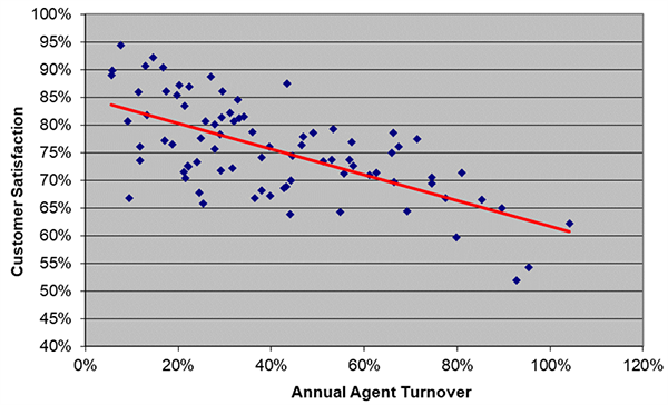 Customer Satisfaction X Annual Agent Turnover