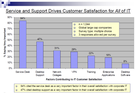 MetricNet Customer Satisfaction Chart