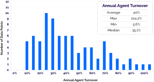 Annual Agent Turnover